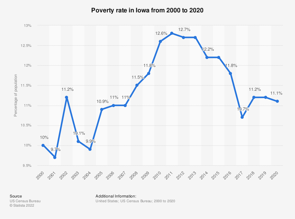 Statistic: Poverty rate in Iowa from 2000 to 2019 | Statista