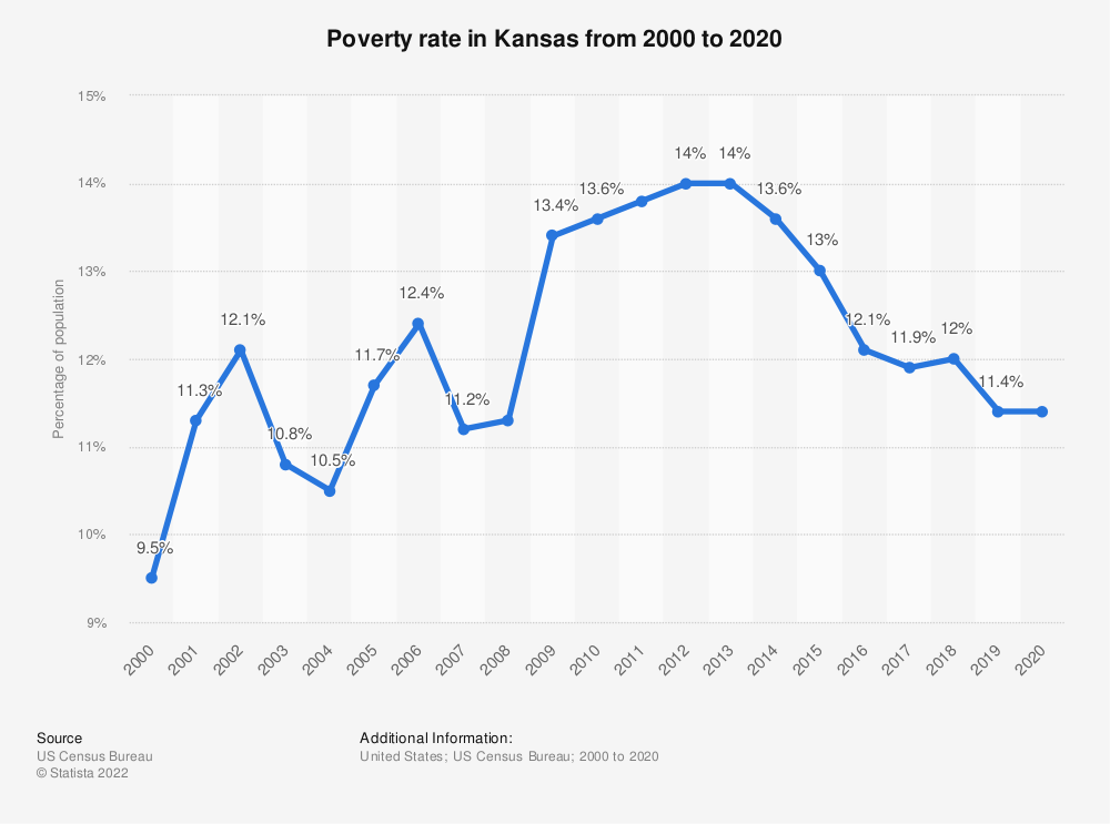 Statistic: Poverty rate in Kansas from 2000 to 2018 | Statista