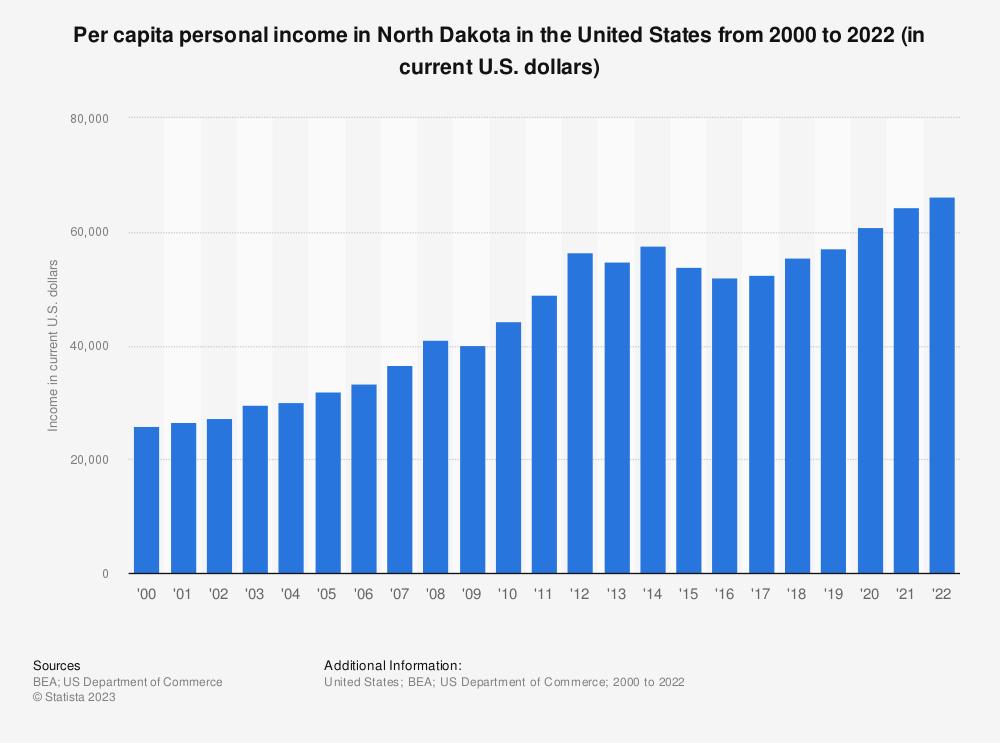 Statistic: Per capita personal income in North Dakota from 2000 to 2018 (in current U.S. dollars) | Statista