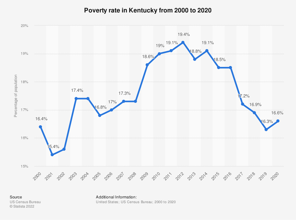 Statistic: Poverty rate in Kentucky from 2000 to 2016 | Statista