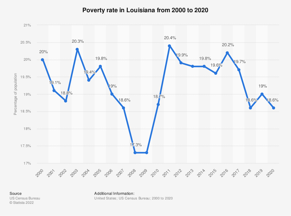 Statistic: Poverty rate in Louisiana from 2000 to 2018 | Statista