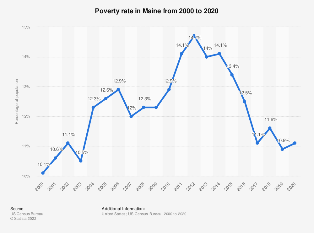 Statistic: Poverty rate in Maine from 2000 to 2018 | Statista