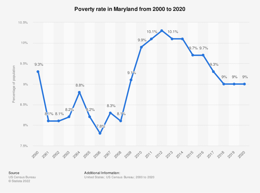 Statistic: Poverty rate in Maryland from 2000 to 2018 | Statista