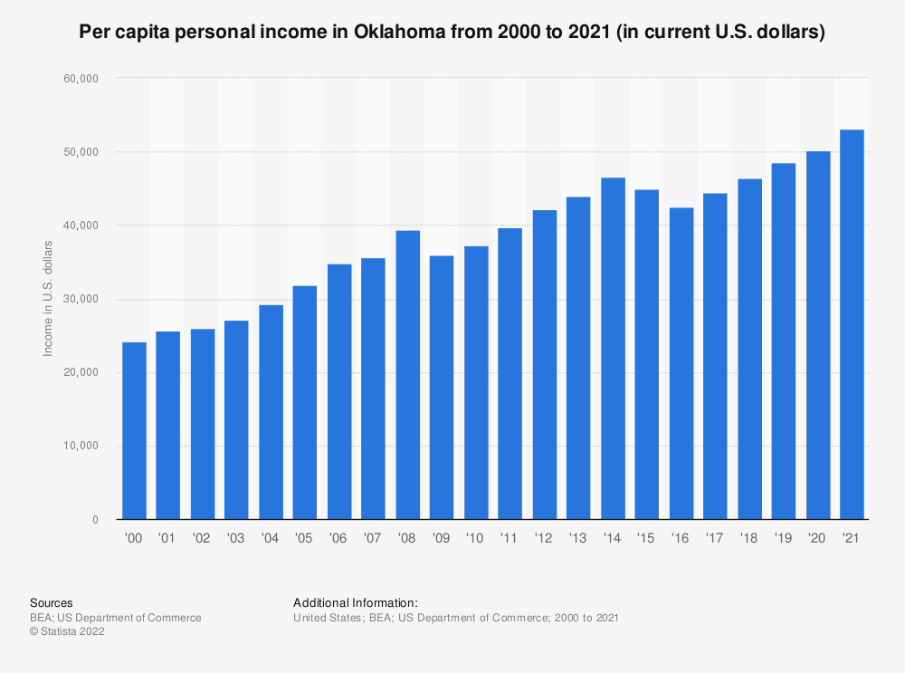 Statistic: Per capita personal income in Oklahoma from 2000 to 2018 (in current U.S. dollars) | Statista