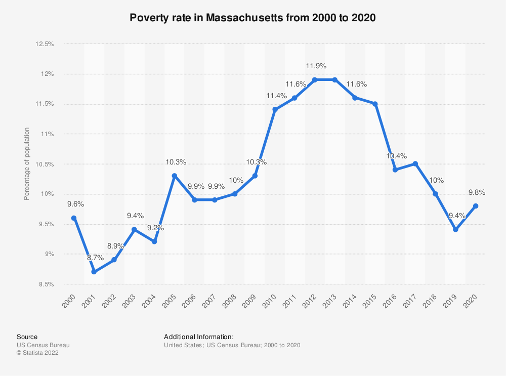 Statistic: Poverty rate in Massachusetts from 2000 to 2018 | Statista
