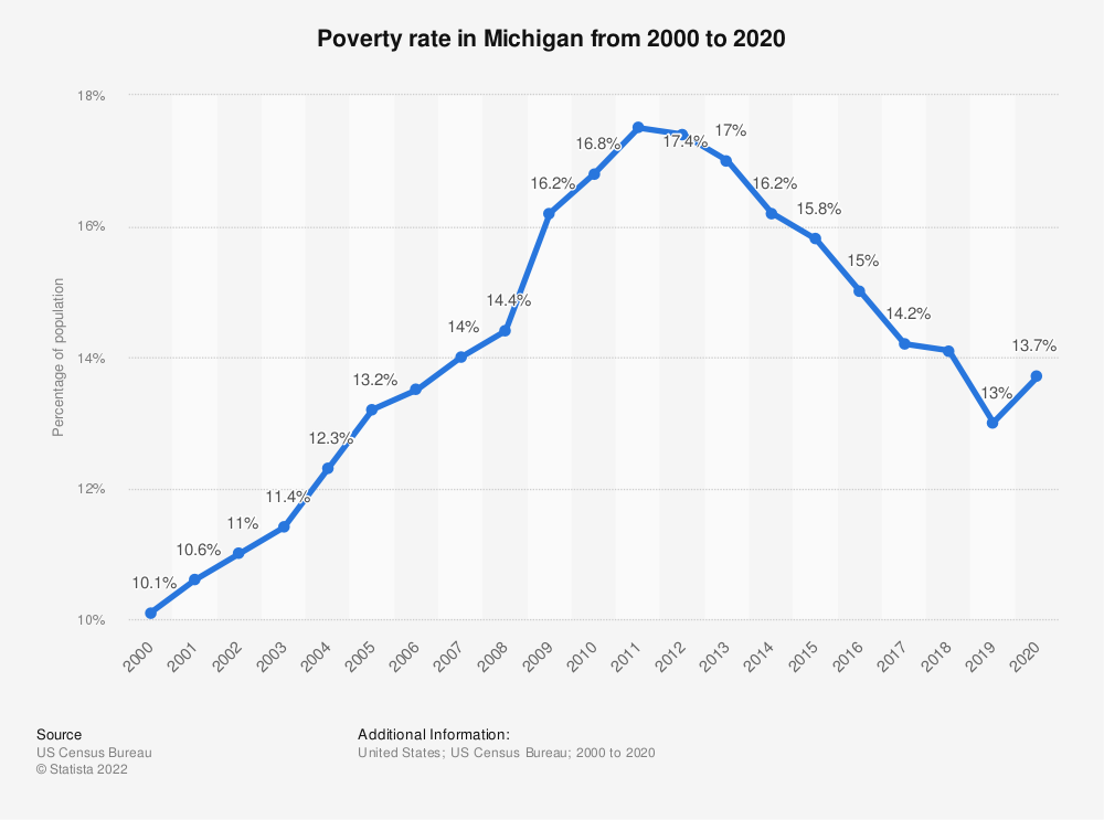 Statistic: Poverty rate in Michigan from 2000 to 2018   Statista