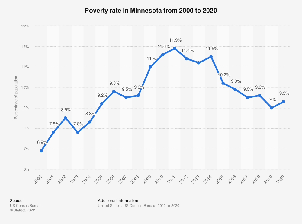 Statistic: Poverty rate in Minnesota from 2000 to 2017 | Statista