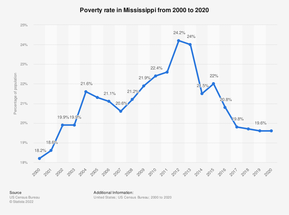 Statistic: Poverty rate in Mississippi from 2000 to 2019 | Statista