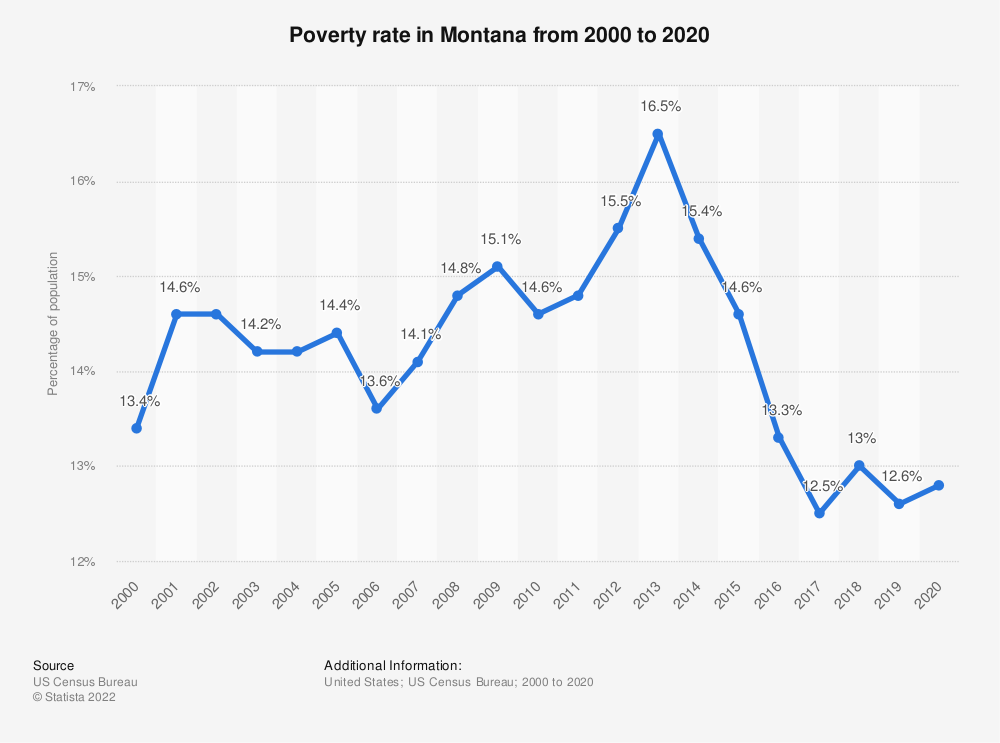 Statistic: Poverty rate in Montana from 2000 to 2018 | Statista