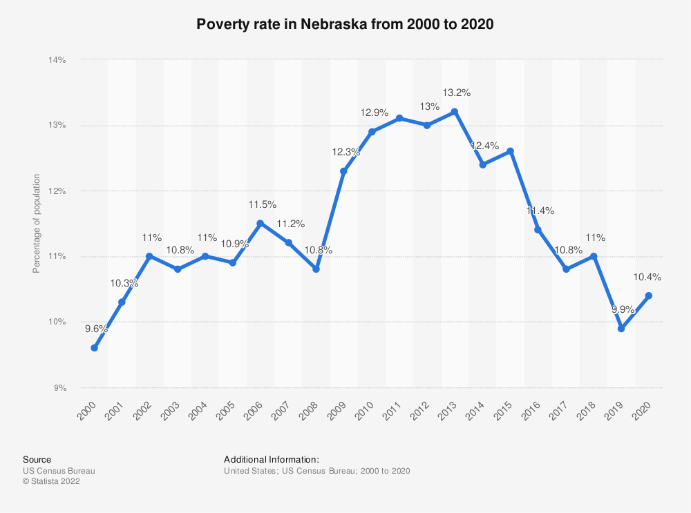 Statistic: Poverty rate in Nebraska from 2000 to 2018 | Statista