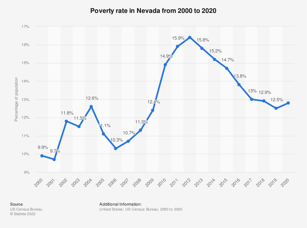 Statistic: Poverty rate in Nevada from 2000 to 2018 | Statista