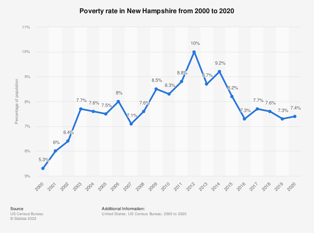 Statistic: Poverty rate in New Hampshire from 2000 to 2018 | Statista