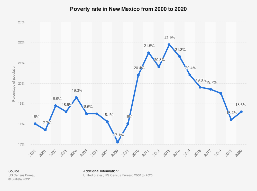 Statistic: Poverty rate in New Mexico from 2000 to 2019 | Statista