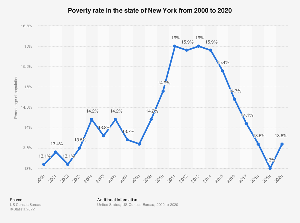 Statistic: Poverty rate in the state of New York from 2000 to 2017 | Statista
