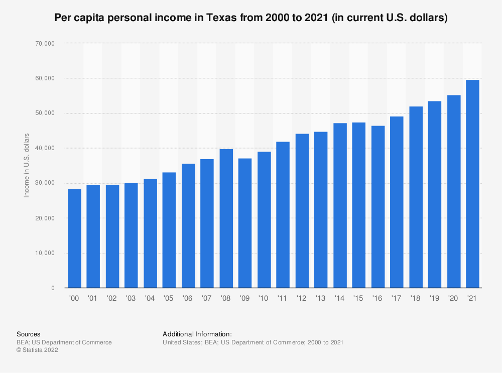Statistic: Per capita personal income in Texas from 2000 to 2018 (in current U.S. dollars) | Statista