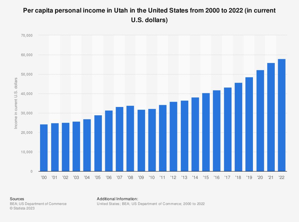 Statistic: Per capita personal income in Utah from 2000 to 2019 (in current U.S. dollars) | Statista