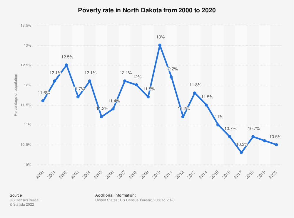 Statistic: Poverty rate in North Dakota from 2000 to 2019 | Statista