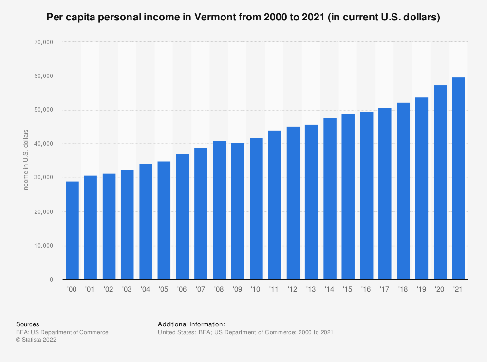 Statistic: Per capita personal income in Vermont from 2000 to 2019 (in current U.S. dollars) | Statista
