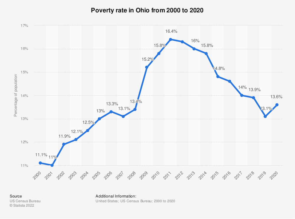 Statistic: Poverty rate in Ohio from 2000 to 2017 | Statista