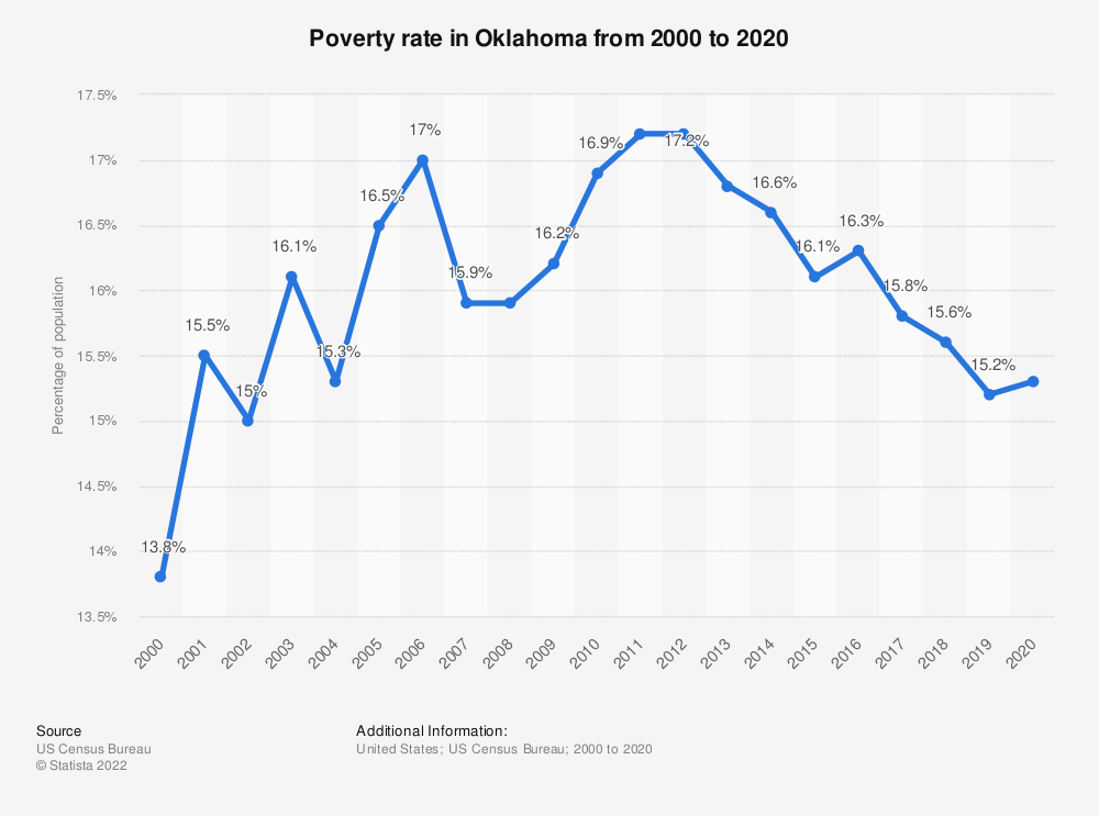 Statistic: Poverty rate in Oklahoma from 2000 to 2018 | Statista