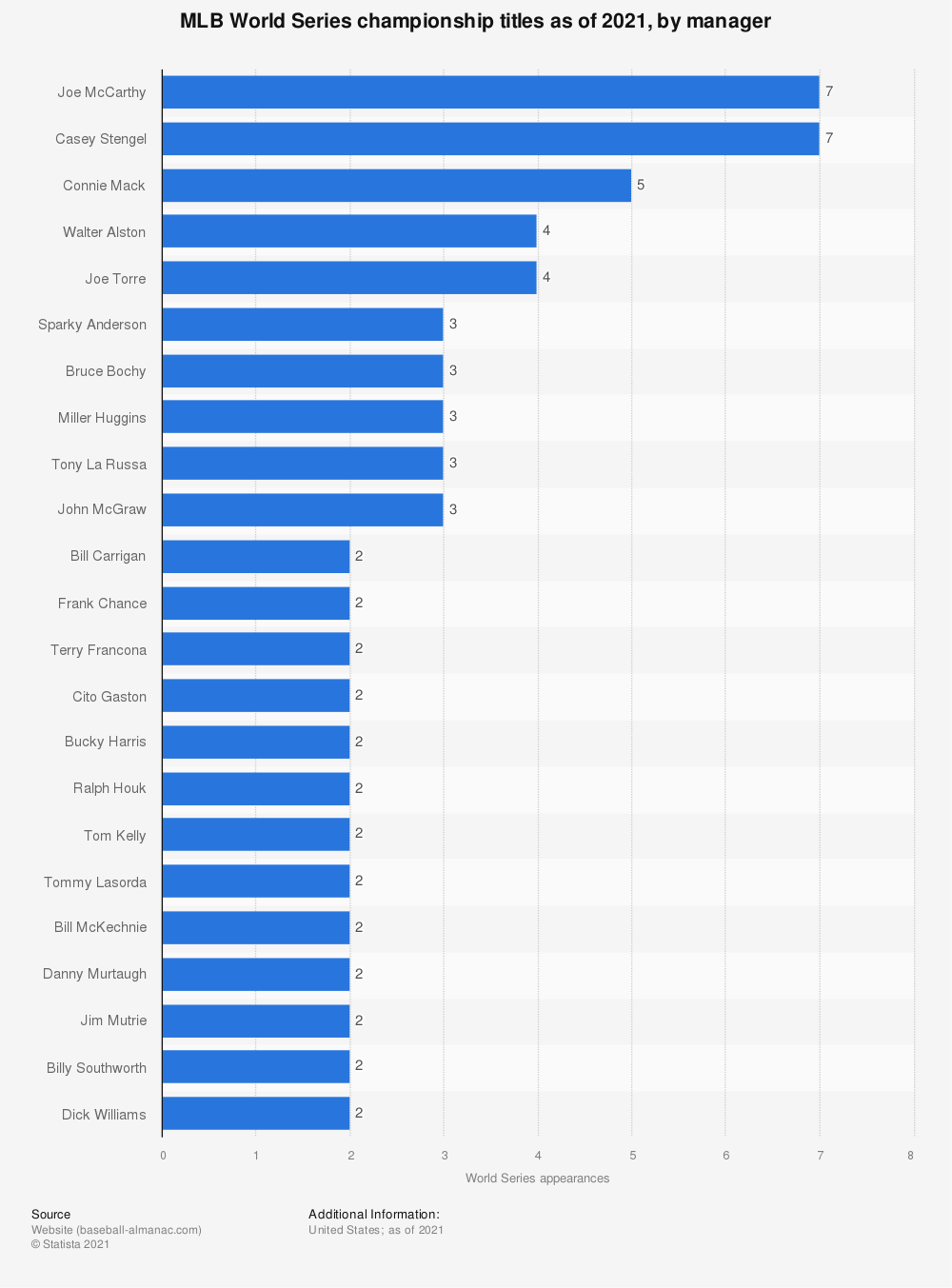 Statistic: MLB World Series championship titles as of 2020, by manager | Statista