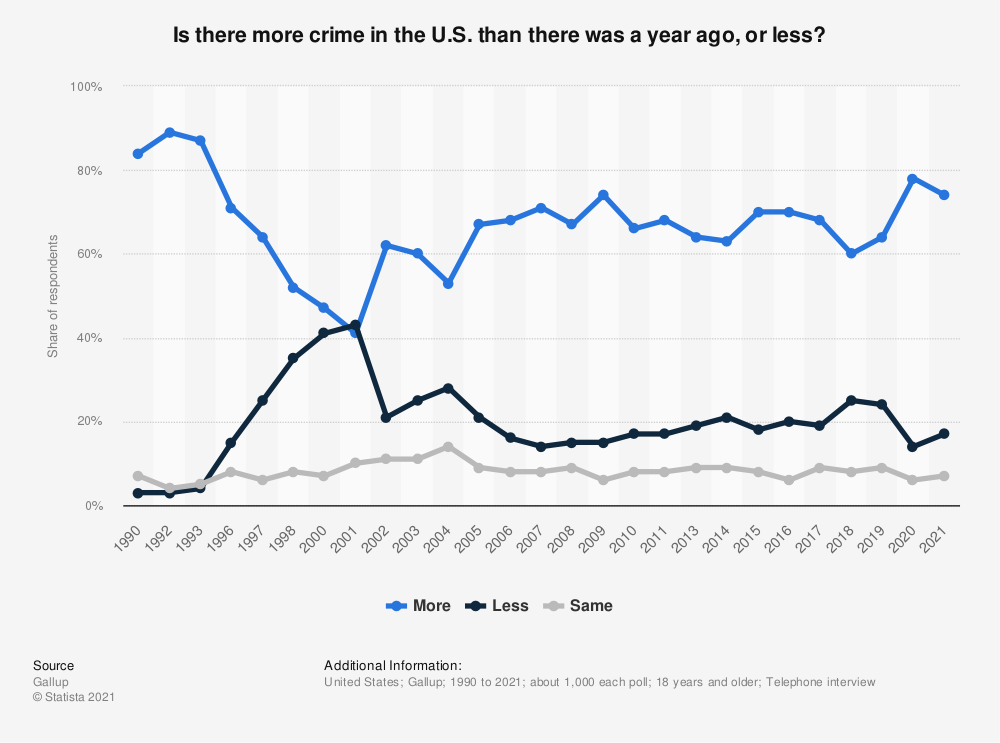 Statistic: Is there more crime in the U.S. than there was a year ago, or less? | Statista