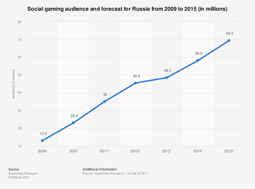 Statistic: Social gaming audience and forecast for Russia from 2009 to 2015 (in millions) | Statista
