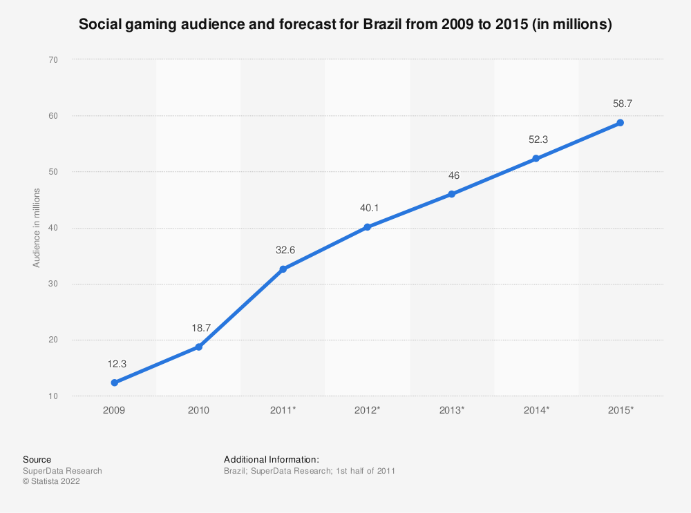 Statistic: Social gaming audience and forecast for Brazil from 2009 to 2015 (in millions) | Statista