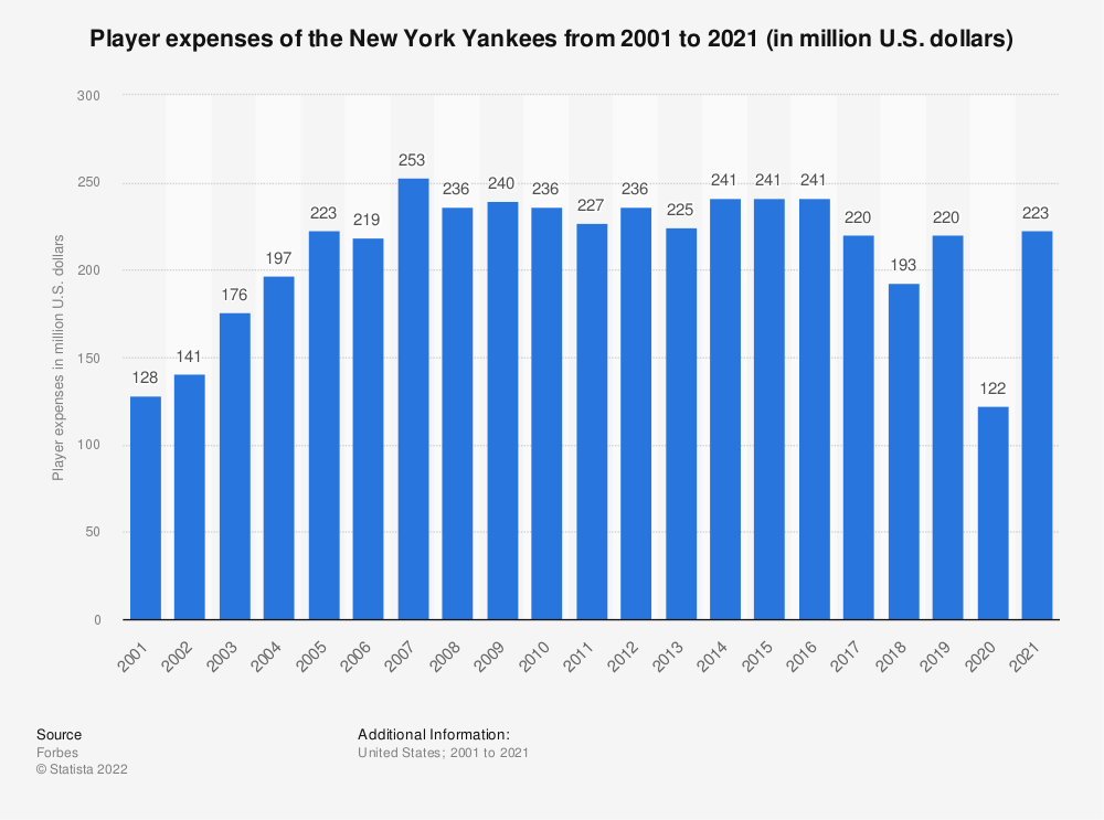 Statistic: Player expenses of the New York Yankees from 2001 to 2020 (in million U.S. dollars) | Statista