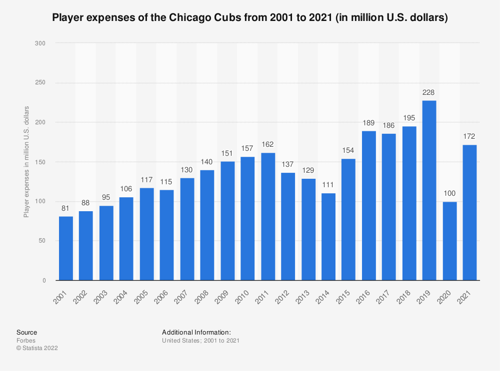 Statistic: Player expenses of the Chicago Cubs from 2001 to 2019 (in million U.S. dollars)*   Statista