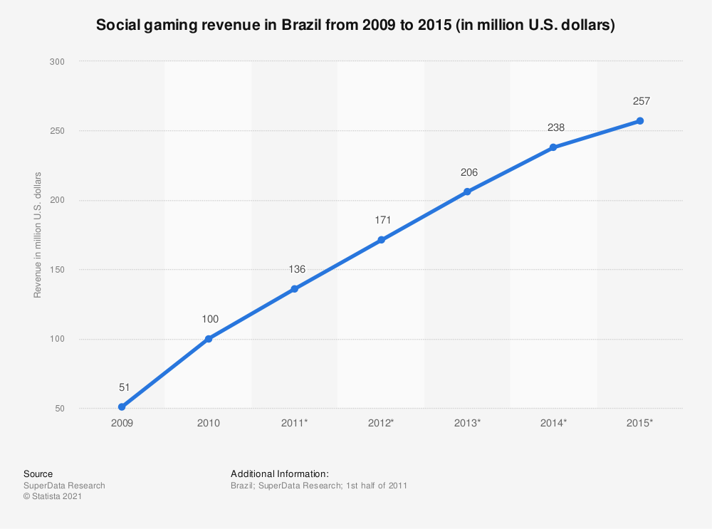 Statistic: Social gaming revenue in Brazil from 2009 to 2015 (in million U.S. dollars) | Statista