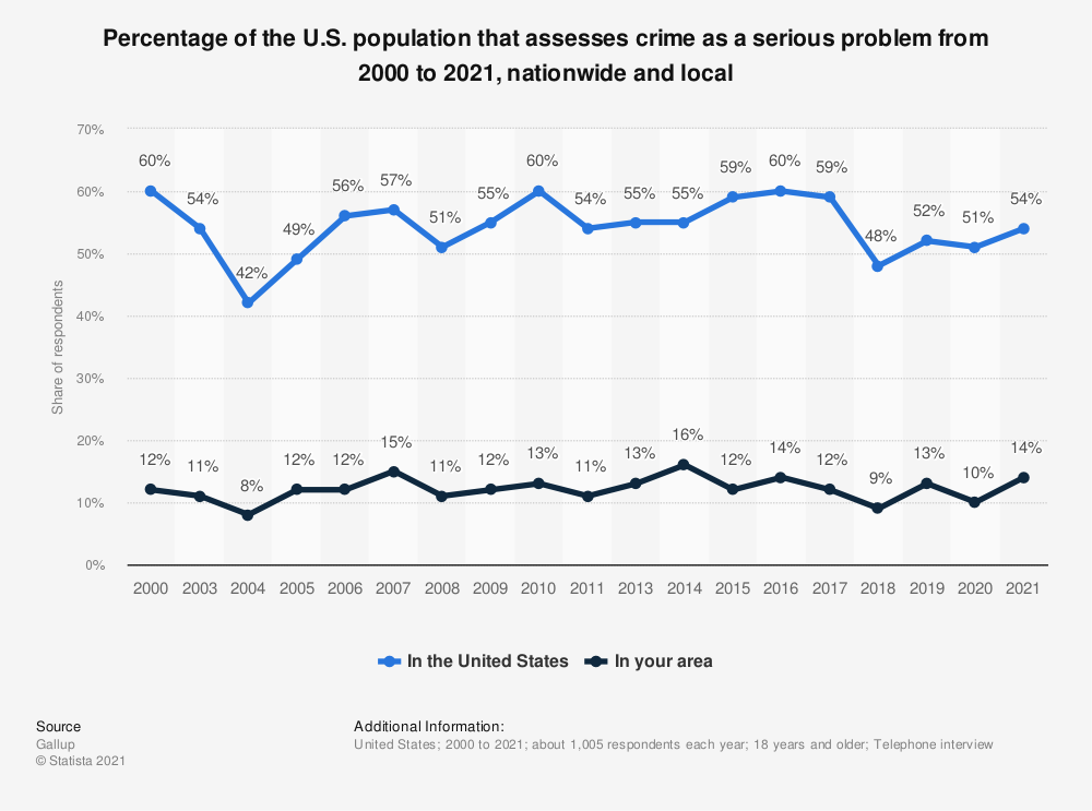 Statistic: Percentage of the U.S. population that assesses crime as a serious problem from 2000 to 2014, nationwide and local | Statista