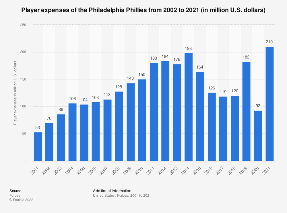 Statistic: Player expenses of the Philadelphia Phillies from 2002 to 2020 (in million U.S. dollars) | Statista