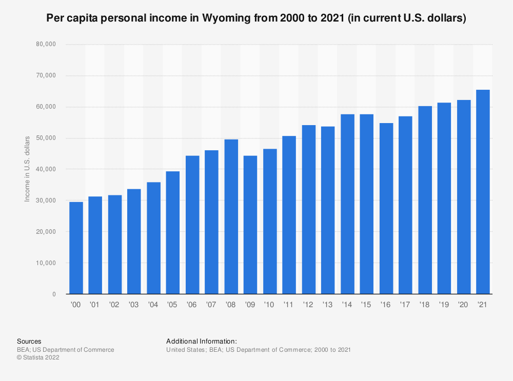 Statistic: Per capita personal income in Wyoming from 2000 to 2020 (in current U.S. dollars) | Statista