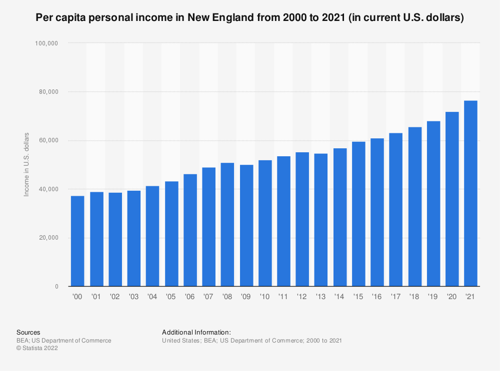 Statistic: Per capita personal income in New England from 2000 to 2018 (in current U.S. dollars) | Statista