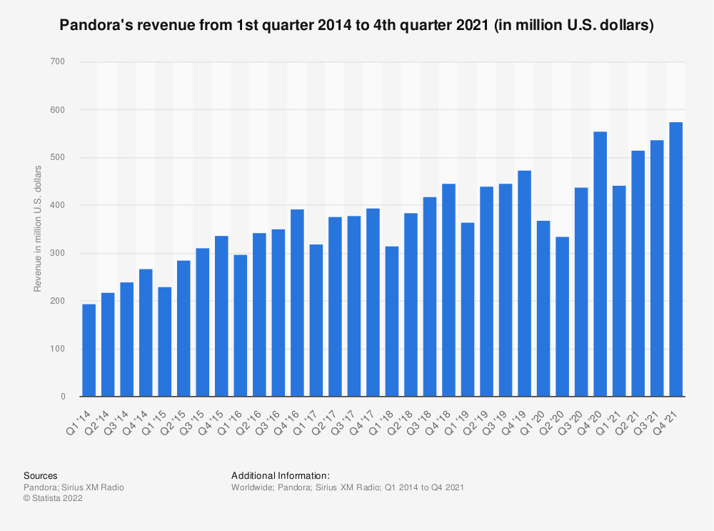 Statistic: Pandora's revenue from 1st quarter 2011 to 3rd quarter 2019 (in million U.S. dollars) | Statista