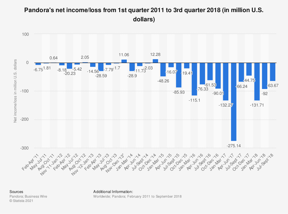 Statistic: Pandora's net income/loss from 1st quarter 2011 to 3rd quarter 2018 (in million U.S. dollars) | Statista