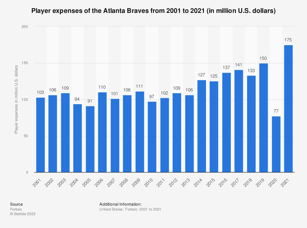 Statistic: Player expenses of the Atlanta Braves from 2001 to 2018 (in million U.S. dollars)* | Statista