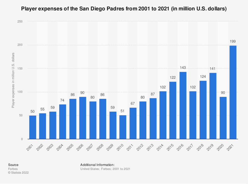 Statistic: Player expenses of the San Diego Padres from 2001 to 2019 (in million U.S. dollars)* | Statista