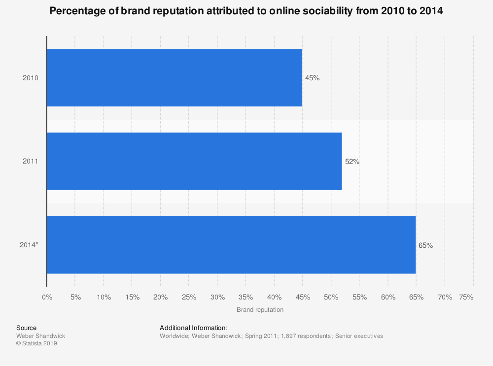 Statistic: Percentage of brand reputation attributed to online sociability from 2010 to 2014 | Statista