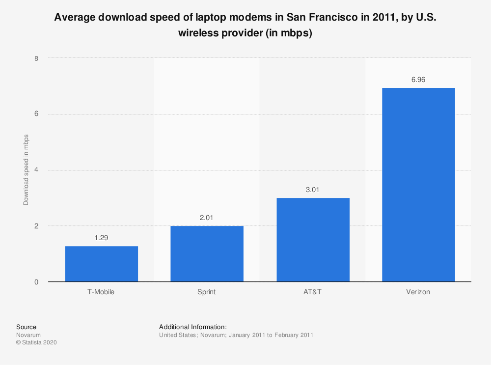 Statistic: Average download speed of laptop modems in San Francisco in 2011, by U.S. wireless provider (in mbps) | Statista