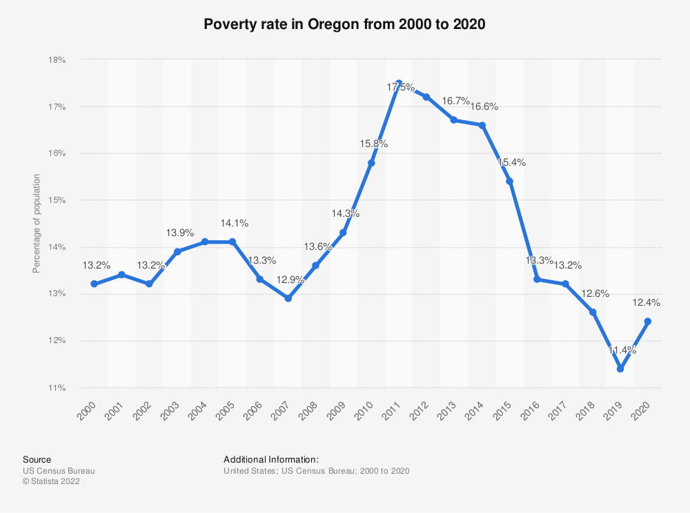 Statistic: Poverty rate in Oregon from 2000 to 2018 | Statista