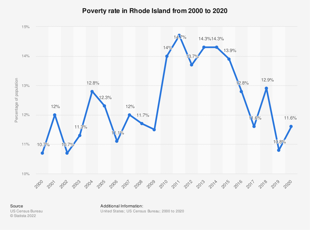 Statistic: Poverty rate in Rhode Island from 2000 to 2018 | Statista