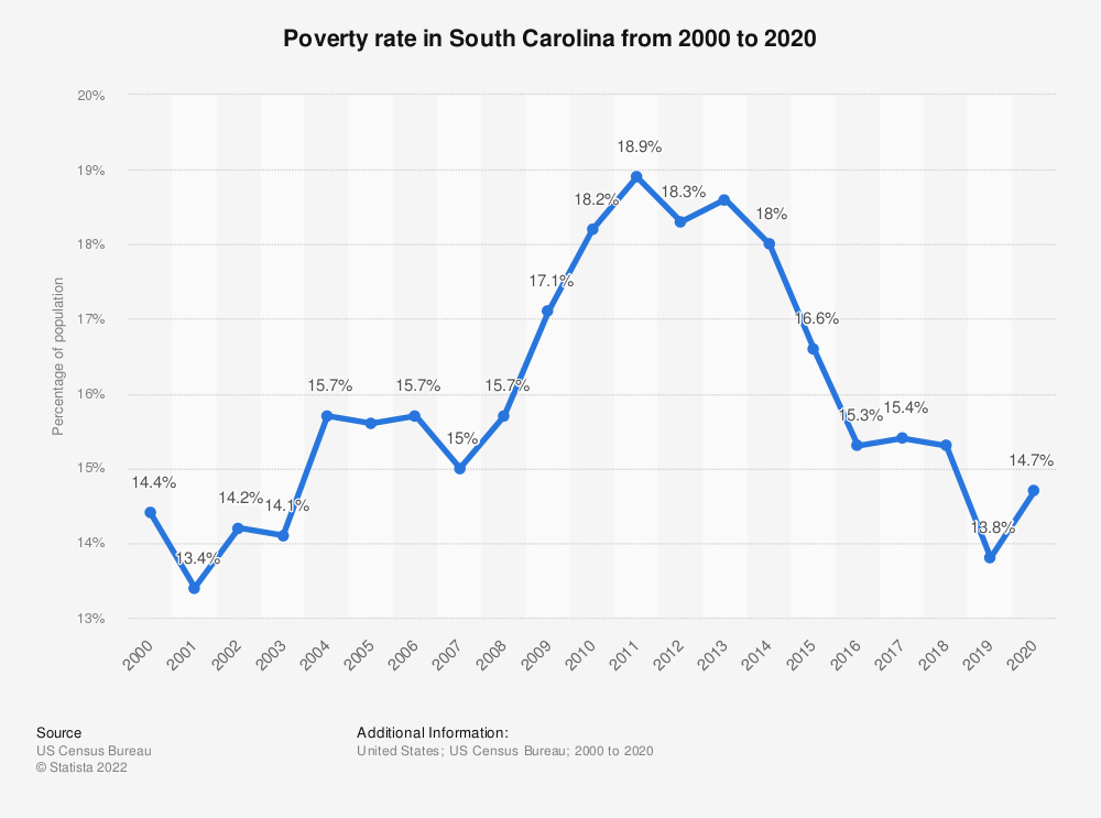 Statistic: Poverty rate in South Carolina from 2000 to 2018 | Statista