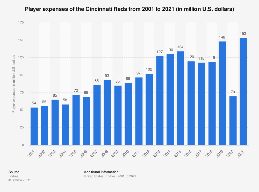 Statistic: Player expenses of the Cincinnati Reds from 2001 to 2017 (in million U.S. dollars)* | Statista