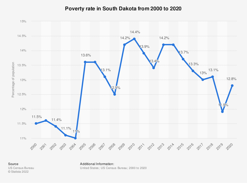 Statistic: Poverty rate in South Dakota from 2000 to 2017 | Statista