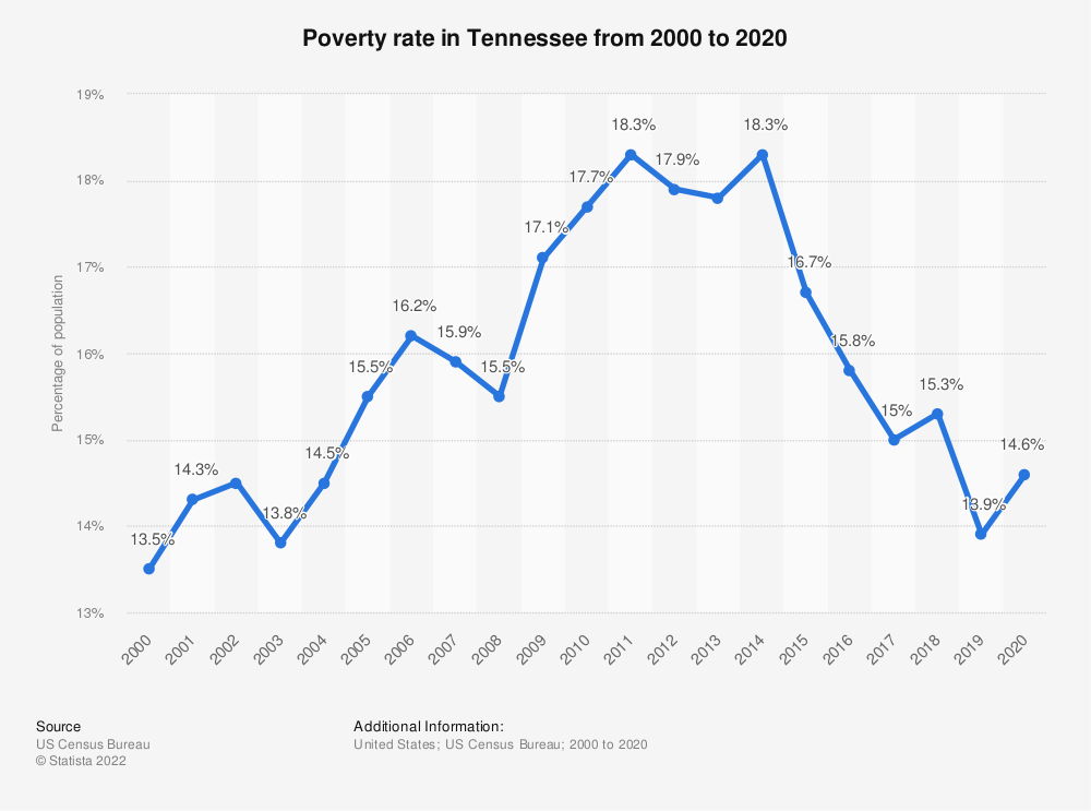 Statistic: Poverty rate in Tennessee from 2000 to 2017 | Statista