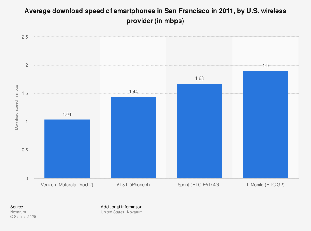 Statistic: Average download speed of smartphones in San Francisco in 2011, by U.S. wireless provider (in mbps)   Statista