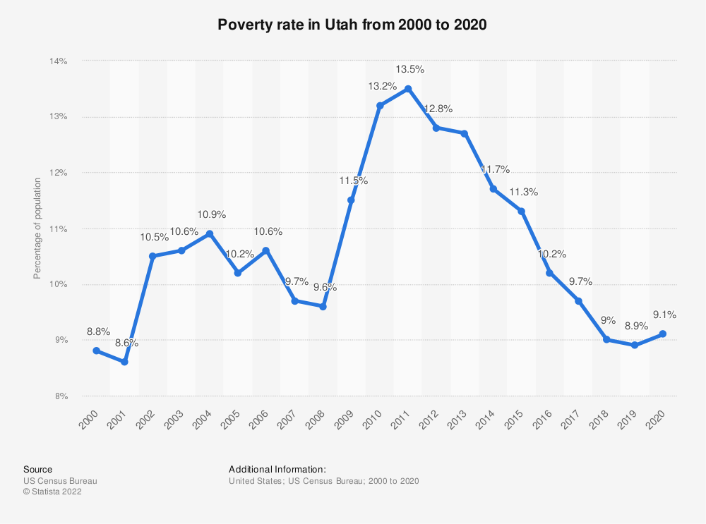 Statistic: Poverty rate in Utah from 2000 to 2019 | Statista