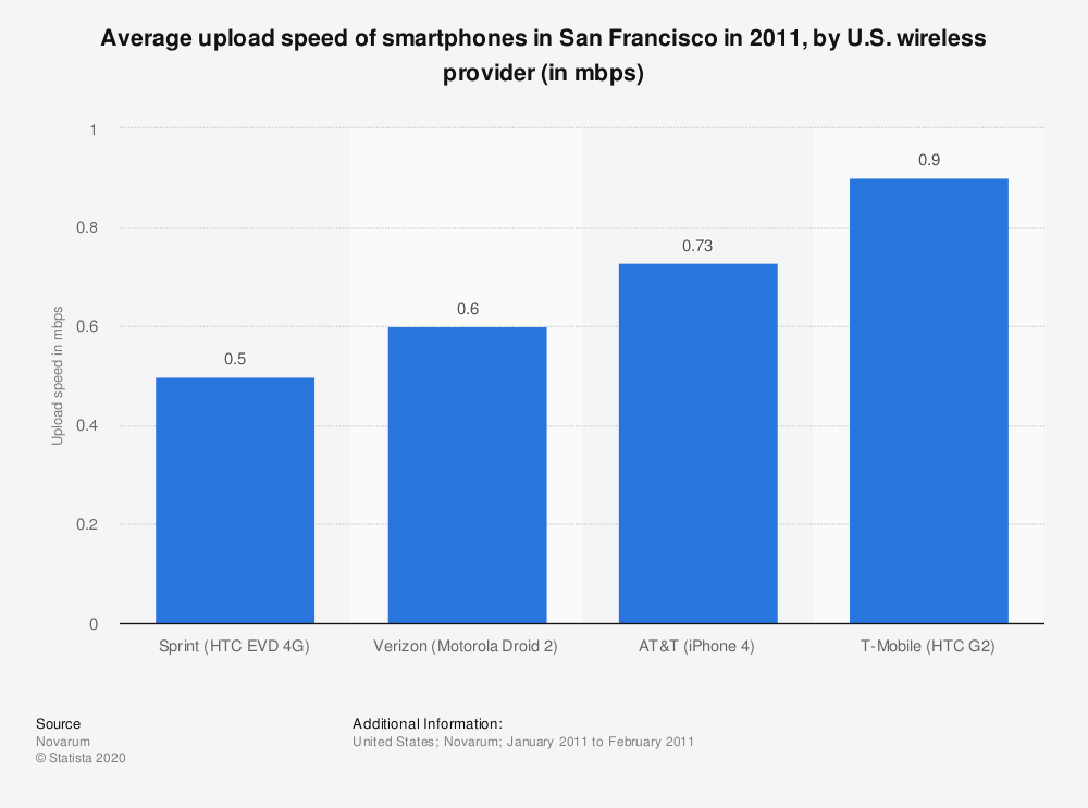 Statistic: Average upload speed of smartphones in San Francisco in 2011, by U.S. wireless provider (in mbps)   Statista